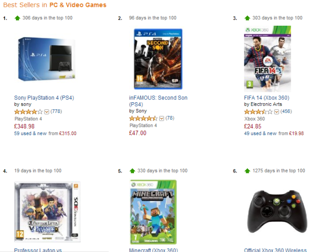 PS4 Dominates Amazon UK's Sales Chart
